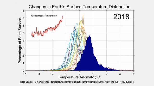 觉得气候变化是骗局?请看这段视频