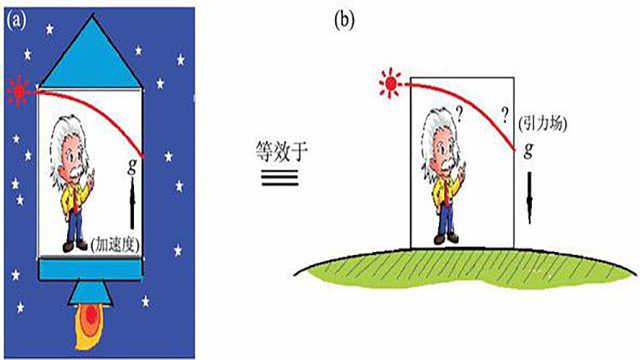 广义相对论的基本原理:等效原理