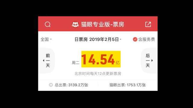 破纪录!2019春节档首日票房超14亿