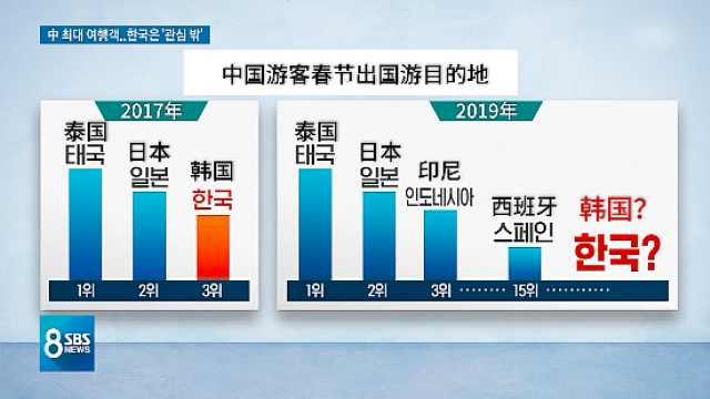 韩媒:中国人春节出国游,韩国被边缘