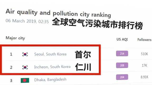 首尔重度雾霾怪中国:元宵爆竹所致
