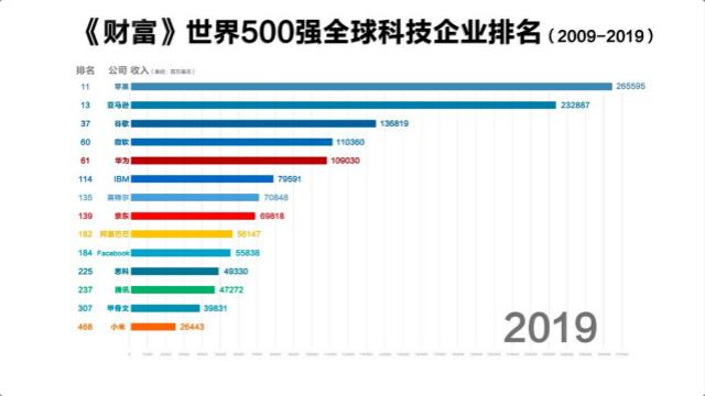 中美科技企业世界500强排名变化