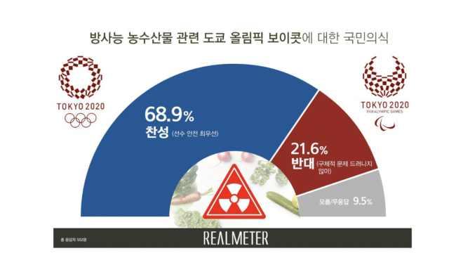 为了健康,7成韩民众抵制东京奥运