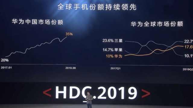 余承东:华为今年全球第一有点难度