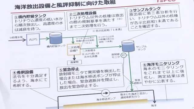 日本福岛核污水排海步骤首次公开