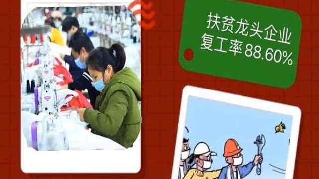 AI数据:中西部22省份扶贫车间、扶贫企业复工率多少?