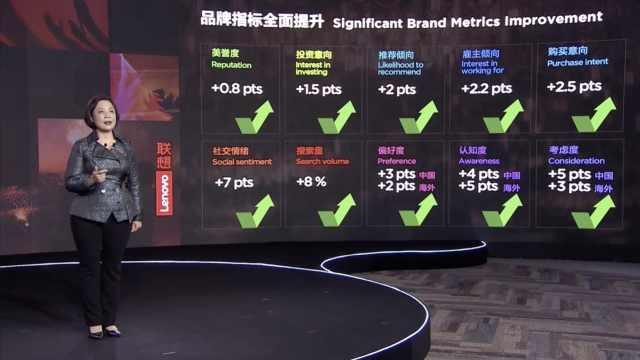 联想称品牌中国偏好度提升3个百分点,认知度提升4个百分点