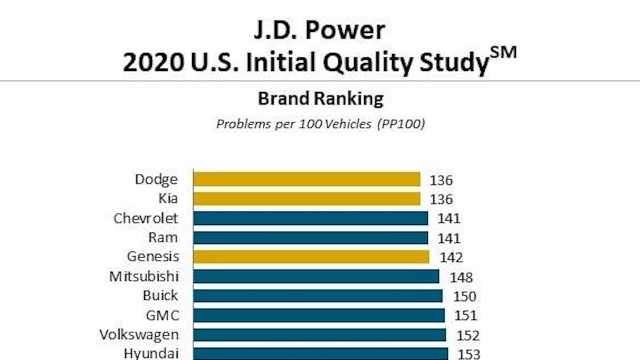 J.D.Power最新新车质量排名,美系车首次登顶,*