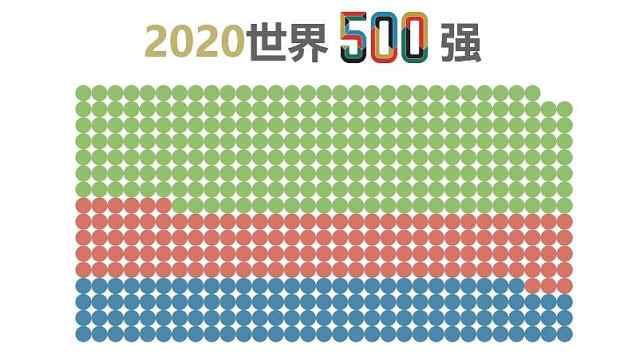 世界500强名单公布,133家中国企业上榜,谁在最赚钱榜单上?