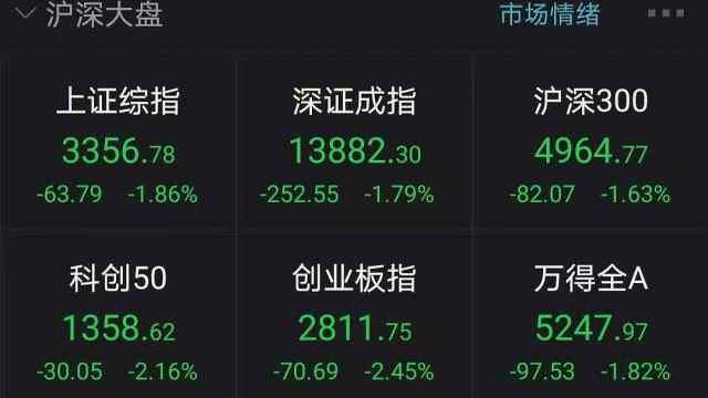 A股震荡下挫,沪指跌超1.8%