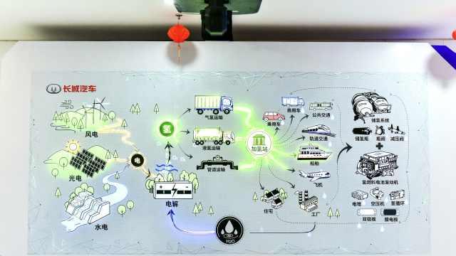 长城首款氢能SUV年内发布,会比电动更好吗?