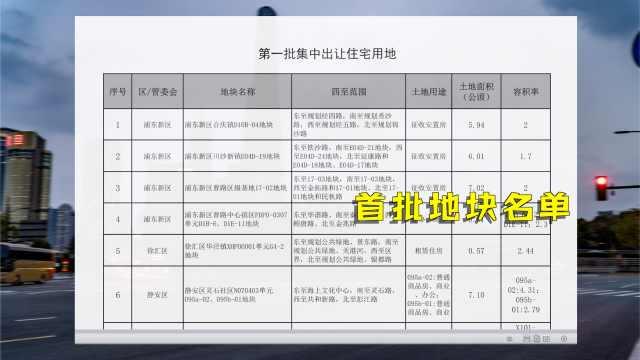 快讯 | 近50块+250公顷!上海首批集中供地来了!